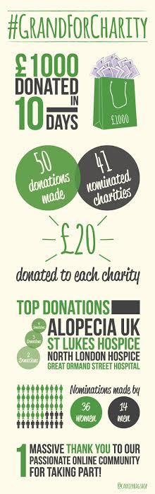 Grand For Charity